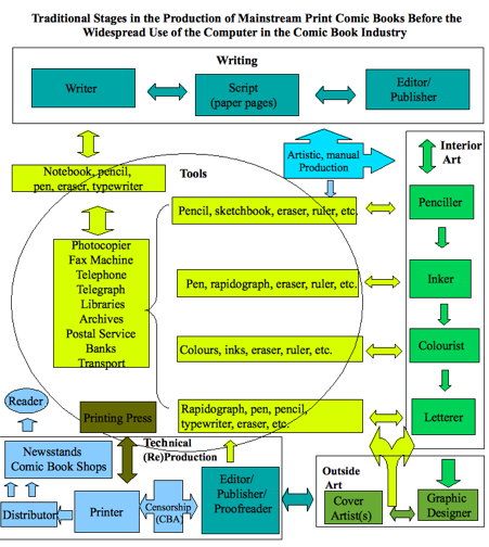 This diagram describes the convoluted process of multi-authored mainstream American comic books. It imposed constraints of all types, and forced those involved in the creation of comic books to work within those limits. Diagram CC-BY Ernesto Priego